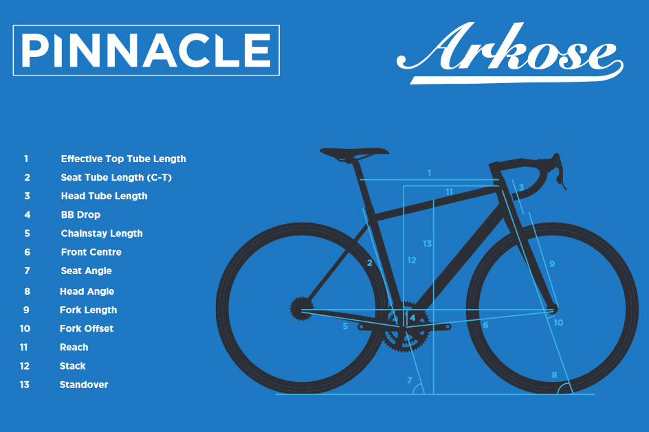 Pinnacle Arkose 2018 geometry chart